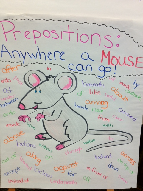Preposition In Learn In Marathi All Complate: Mrs. Yates Class