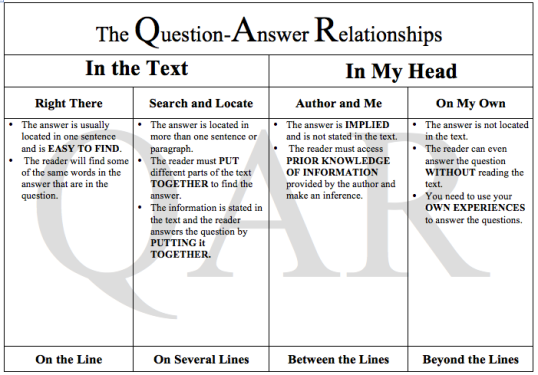 qar strategy handout Downloadable resources permission is given for individuals to reproduce these resources for school or classroom use  qar introduction: david woke up late.