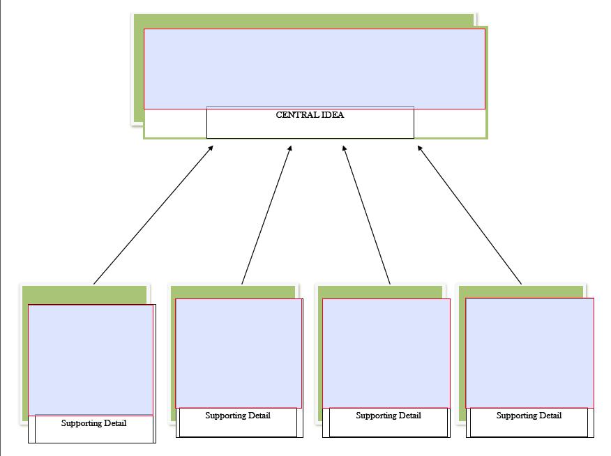 graphic organizer central idea graphic organizer